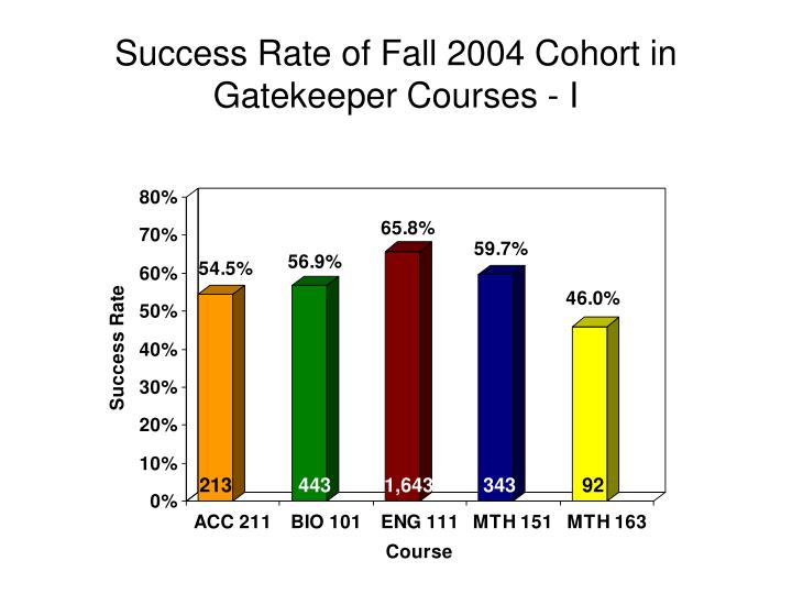 Success Rate of Fall 2004 Cohort in Gatekeeper Courses - I