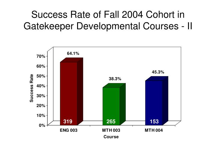 Success Rate of Fall 2004 Cohort in Gatekeeper Developmental Courses - II