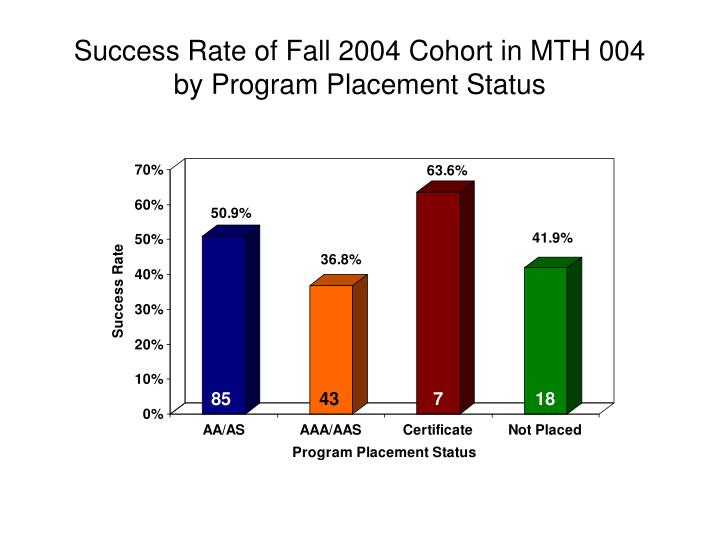 Success Rate of Fall 2004 Cohort in MTH 004