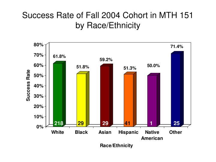 Success Rate of Fall 2004 Cohort in MTH 151