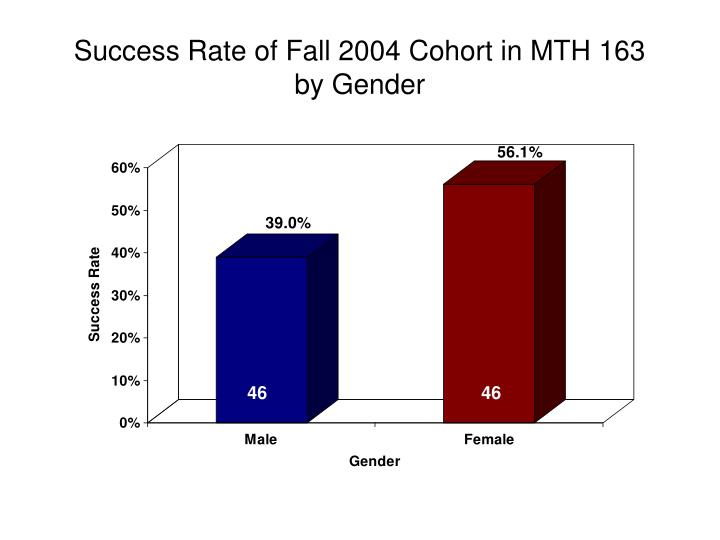 Success Rate of Fall 2004 Cohort in MTH 163