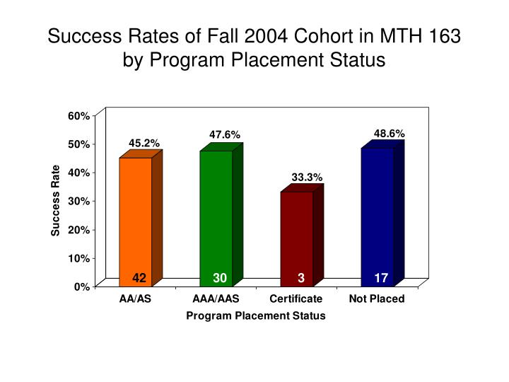 Success Rates of Fall 2004 Cohort in MTH 163