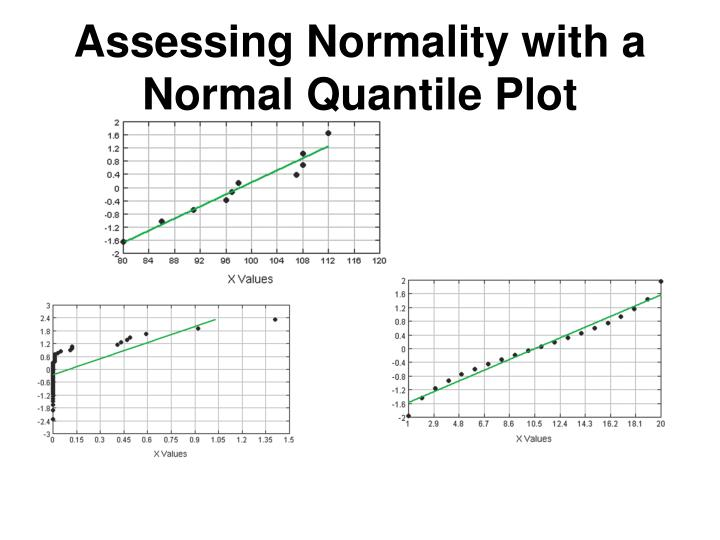 Assessing Normality with a Normal Quantile Plot