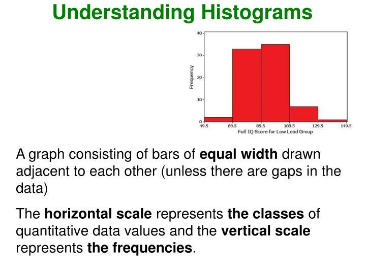 Understanding Histograms