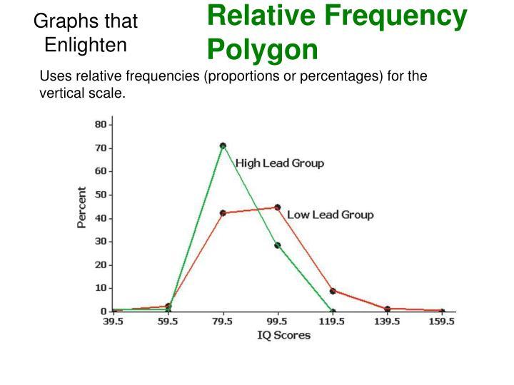Graphs that Enlighten