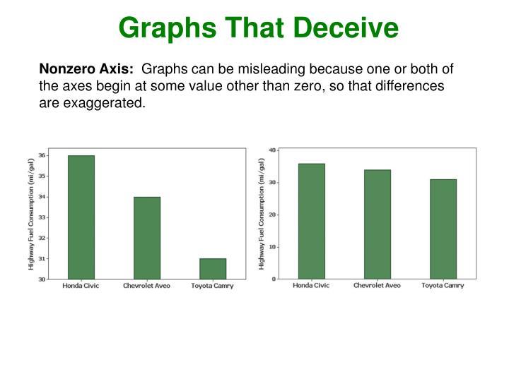 Graphs That Deceive