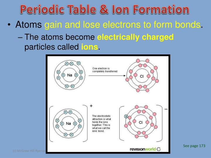 Periodic Table & Ion Formation