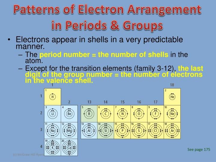 Patterns of Electron Arrangement in Periods & Groups