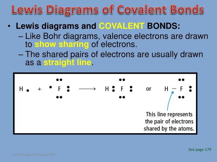 Lewis Diagrams of Covalent Bonds