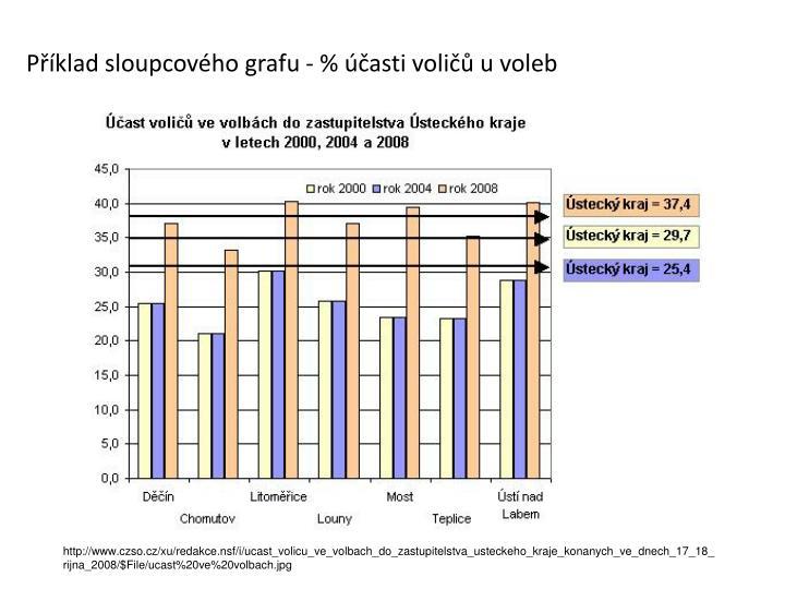 Příklad sloupcového grafu - % účasti voličů u voleb