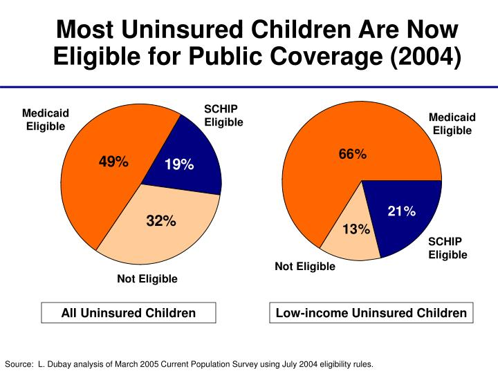 Most Uninsured Children Are Now