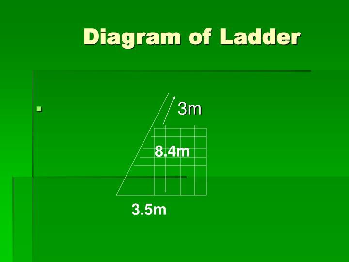 Diagram of Ladder