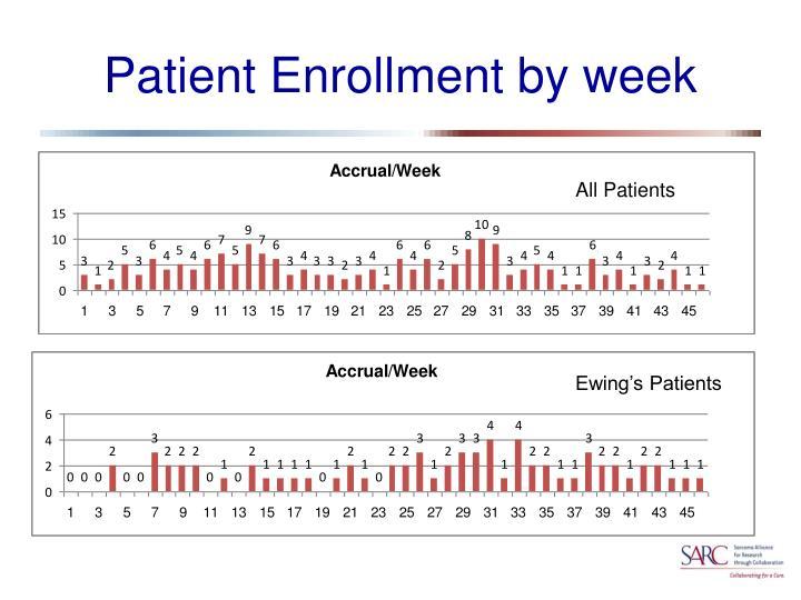 Patient Enrollment by week