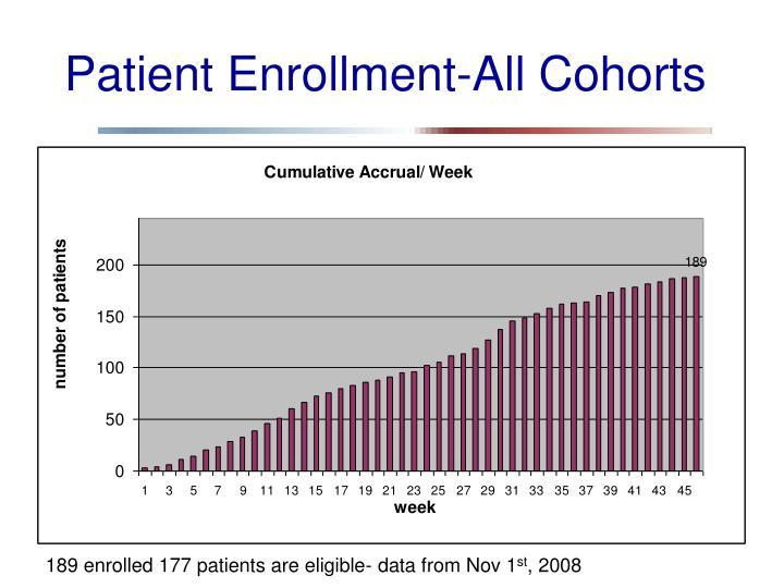 Patient Enrollment-All Cohorts