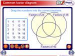 common factor diagram