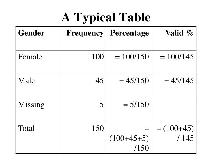 A Typical Table