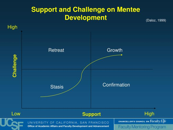 Support and Challenge on Mentee Development