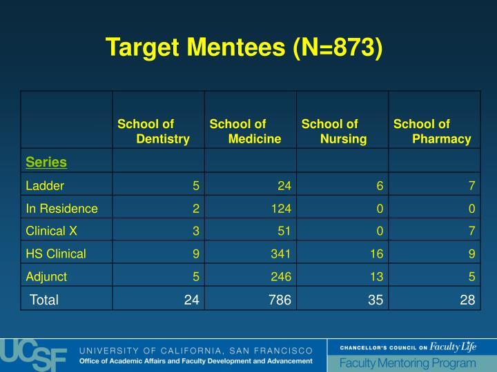 Target Mentees (N=873)