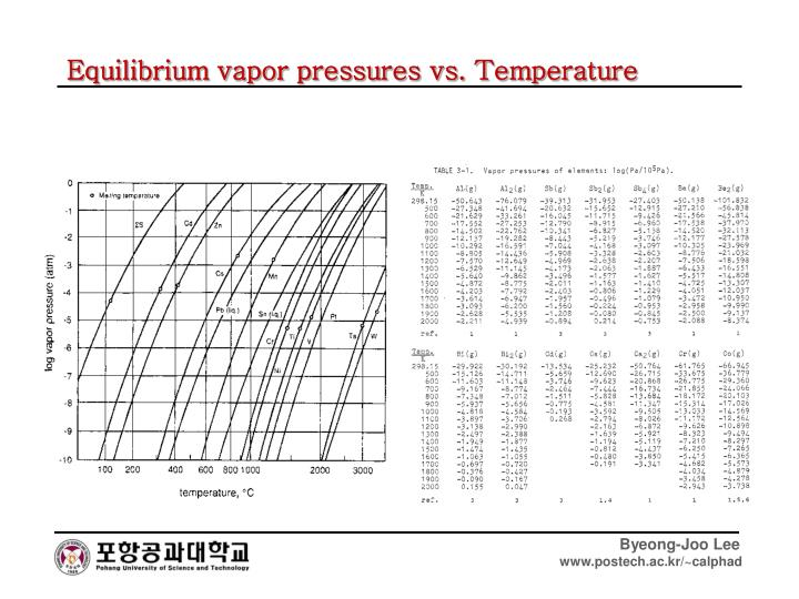 Equilibrium vapor pressures vs. Temperature