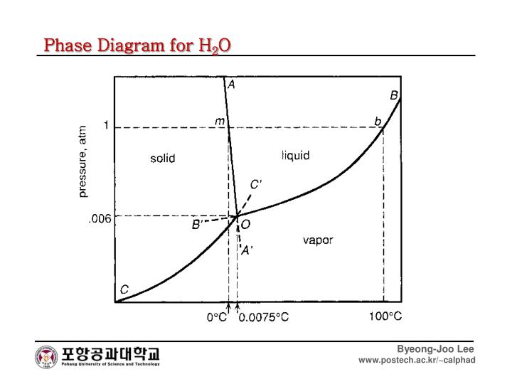 Phase Diagram for H