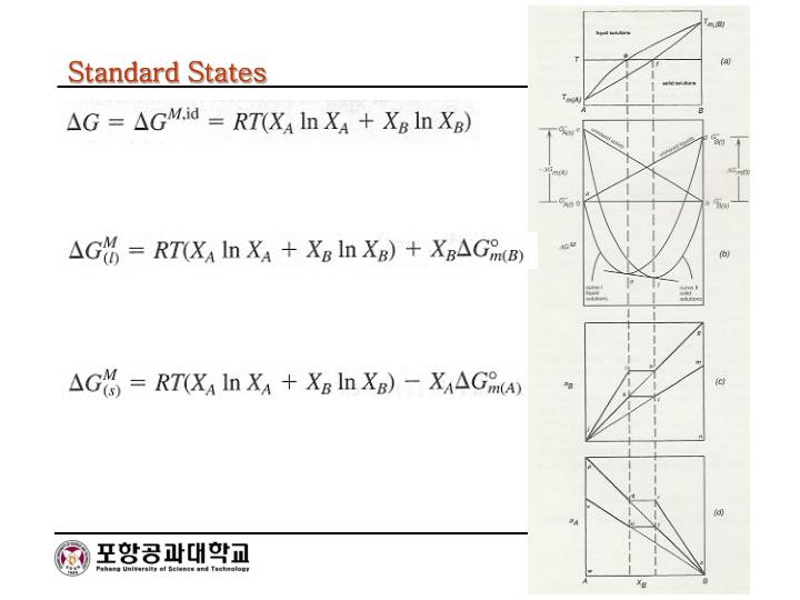 Standard States