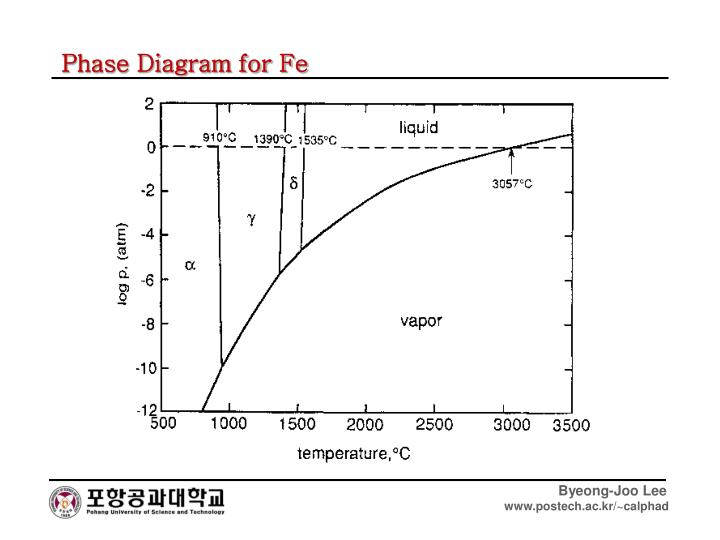 Phase Diagram for Fe