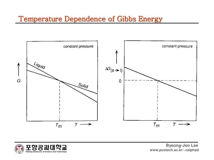Temperature Dependence of Gibbs Energy