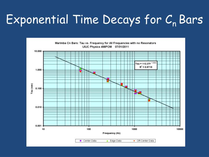 Exponential Time Decays for C