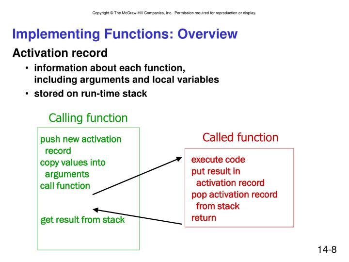 Implementing Functions: Overview