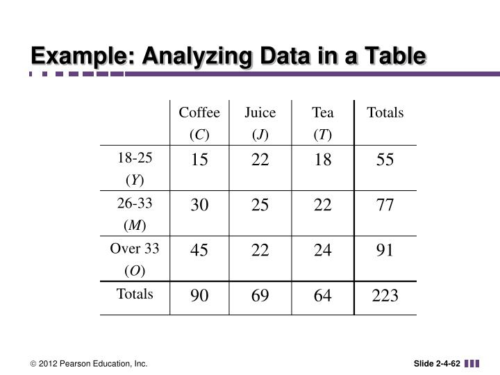 Example: Analyzing Data in a Table