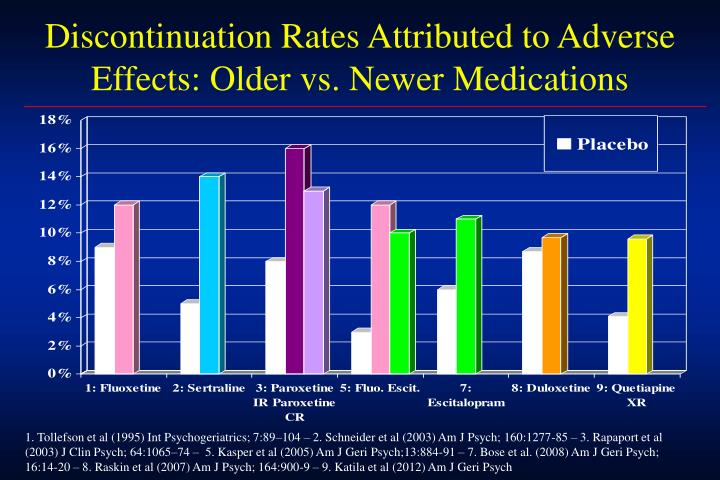 Discontinuation Rates Attributed to Adverse Effects: Older vs. Newer Medications