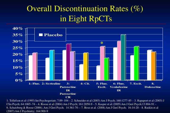 Overall Discontinuation Rates (%)