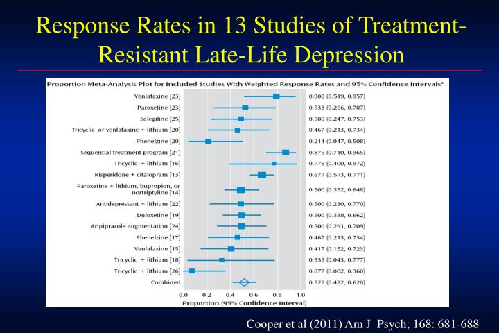 Response Rates in 13 Studies of Treatment-Resistant Late-Life Depression