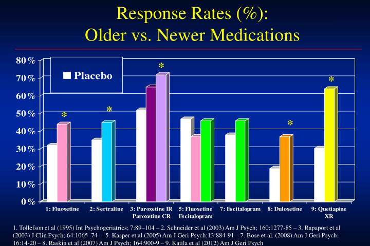 Response Rates (%):