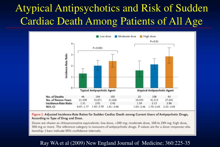 Atypical Antipsychotics and Risk of Sudden Cardiac Death Among Patients of All Age