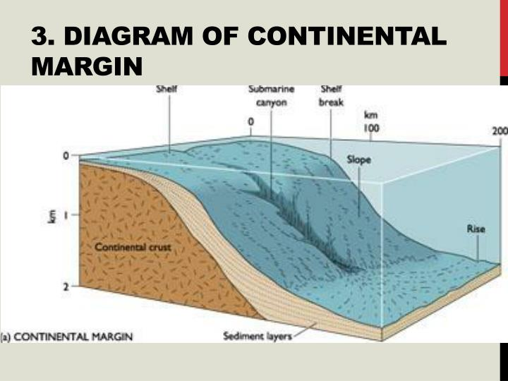 3. Diagram of continental