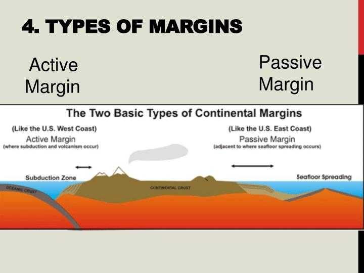 4. Types of Margins