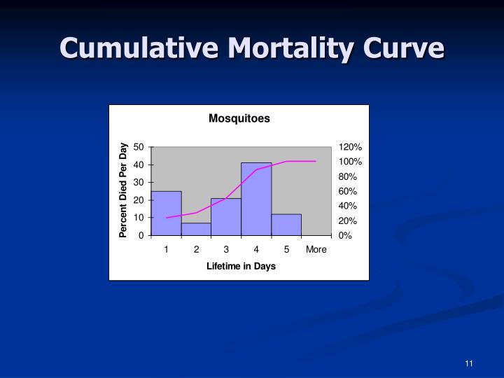 Cumulative Mortality Curve