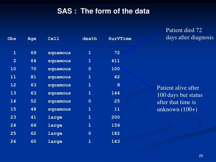 SAS :  The form of the data