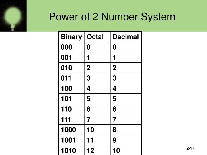 Power of 2 Number System