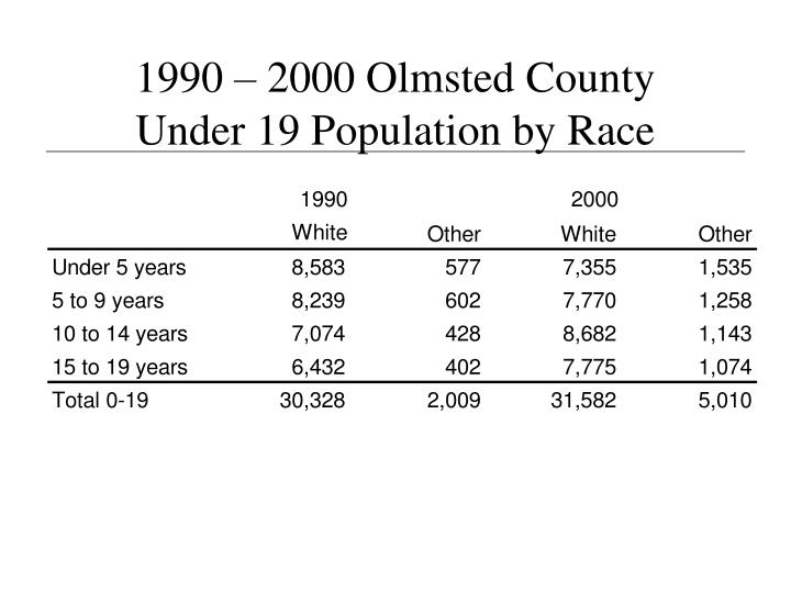 1990 – 2000 Olmsted County