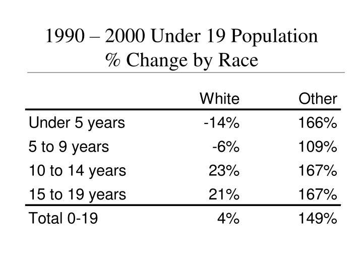 1990 – 2000 Under 19 Population