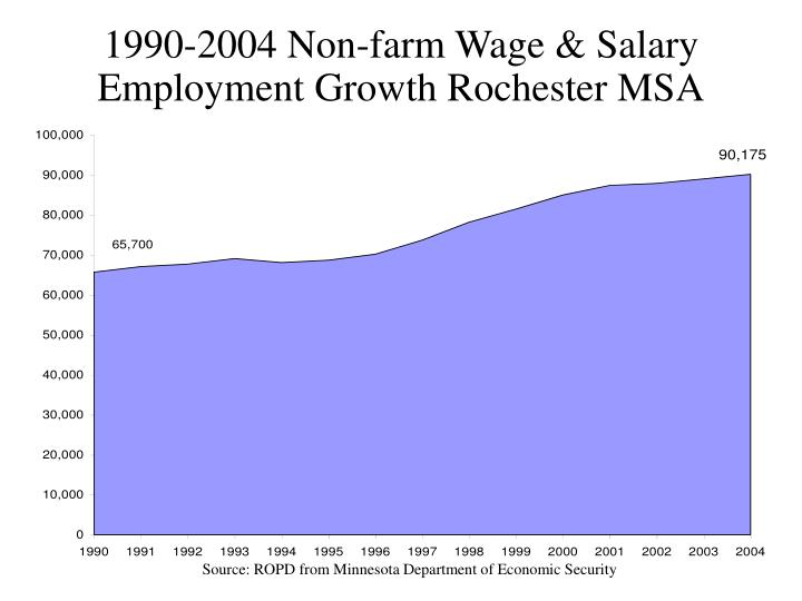 1990-2004 Non-farm Wage & Salary Employment Growth Rochester MSA