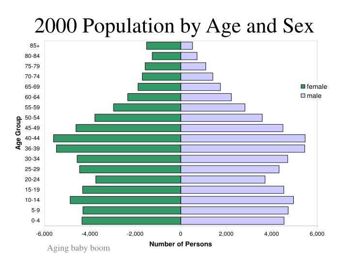 2000 Population by Age and Sex