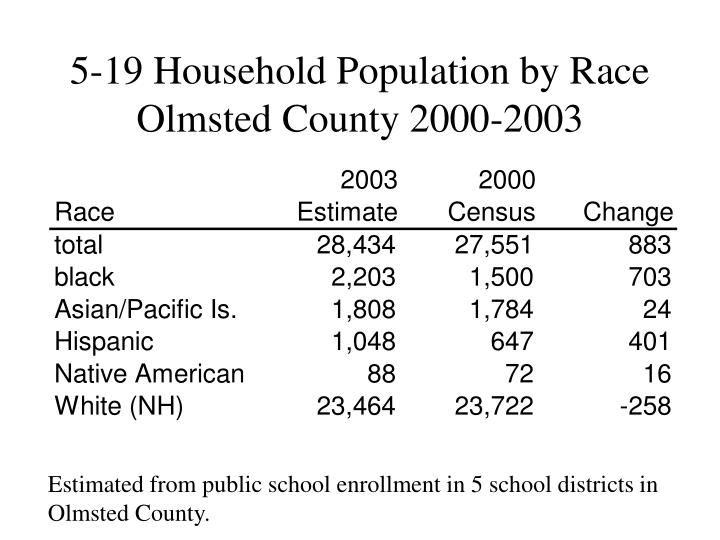5-19 Household Population by Race Olmsted County 2000-2003