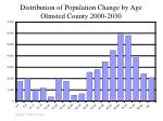 distribution of population change by age olmsted county 2000 2030