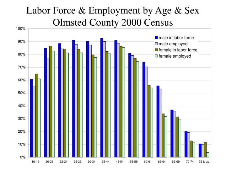 Labor Force & Employment by Age & Sex