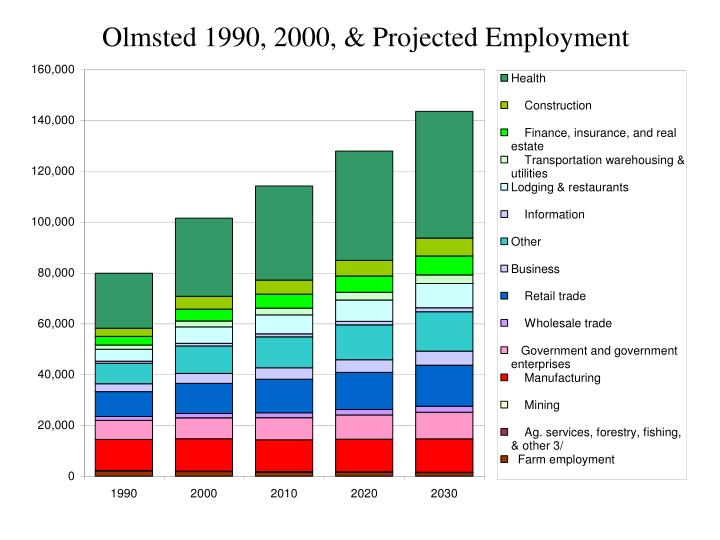 Olmsted 1990, 2000, & Projected Employment
