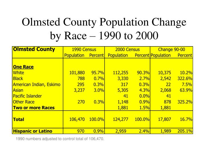 Olmsted County Population Change by Race – 1990 to 2000
