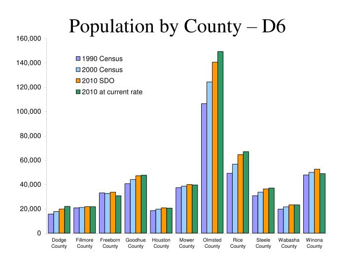 Population by County – D6
